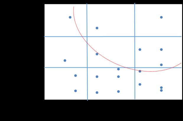 Project Sorting Matrix