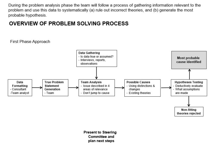 Root cause analysis process