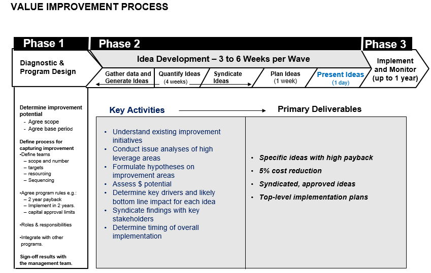 Value Improvement Process